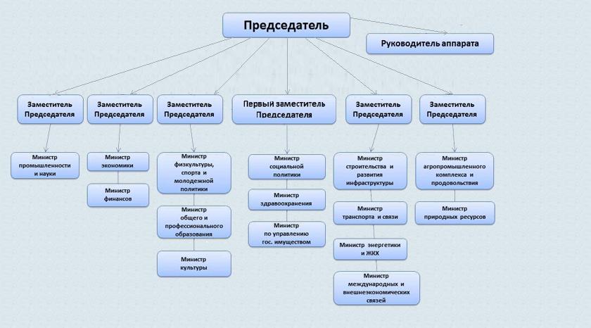 Правительство рф схема состав