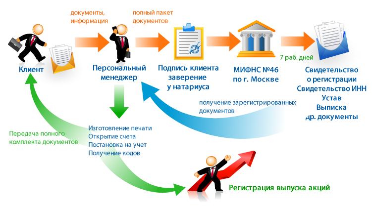 Курсовая работа создание и регистрация ооо Интересное в мире  компании насчитывает курсовая работа создание и регистрация ооо сотрудники