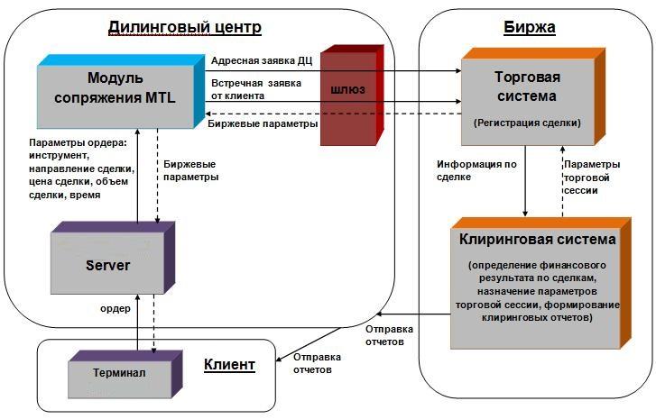 Российские форекс диллинговы центры forex or binary