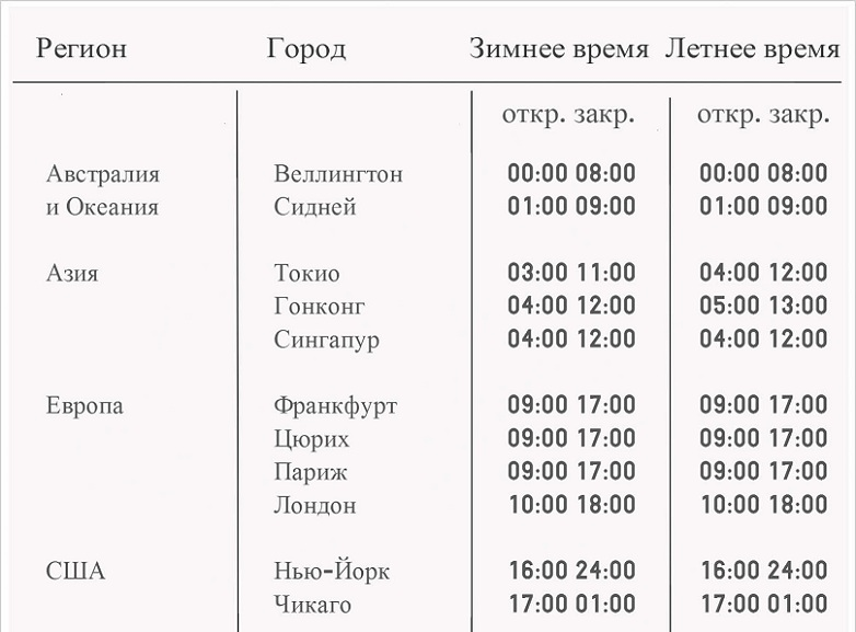 Расписание торговых сессий на межбанковском валютном рынке forex fxclub com