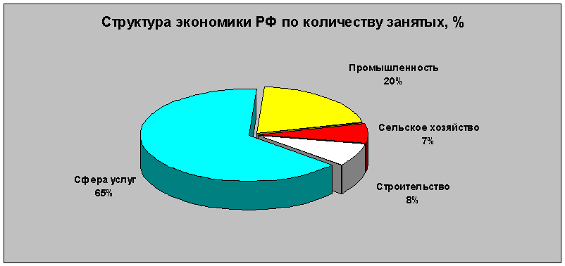 какая доля занятого населения