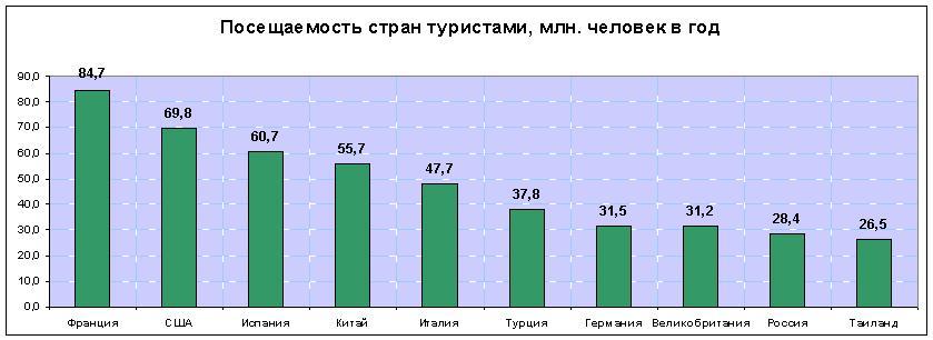 Статистика посещения европы туристами