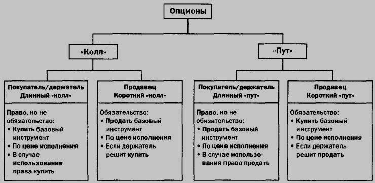 Фондовые опционы виды опционов форекс клуб курс доллара к рублю