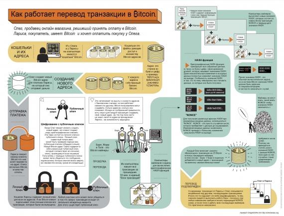 Картинки по запросу Как функционирует биткоин