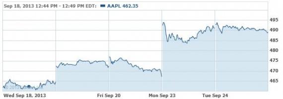 Прибыль на бумагу Synnex (SNX) Акции Эппл Как взломать iPhone.