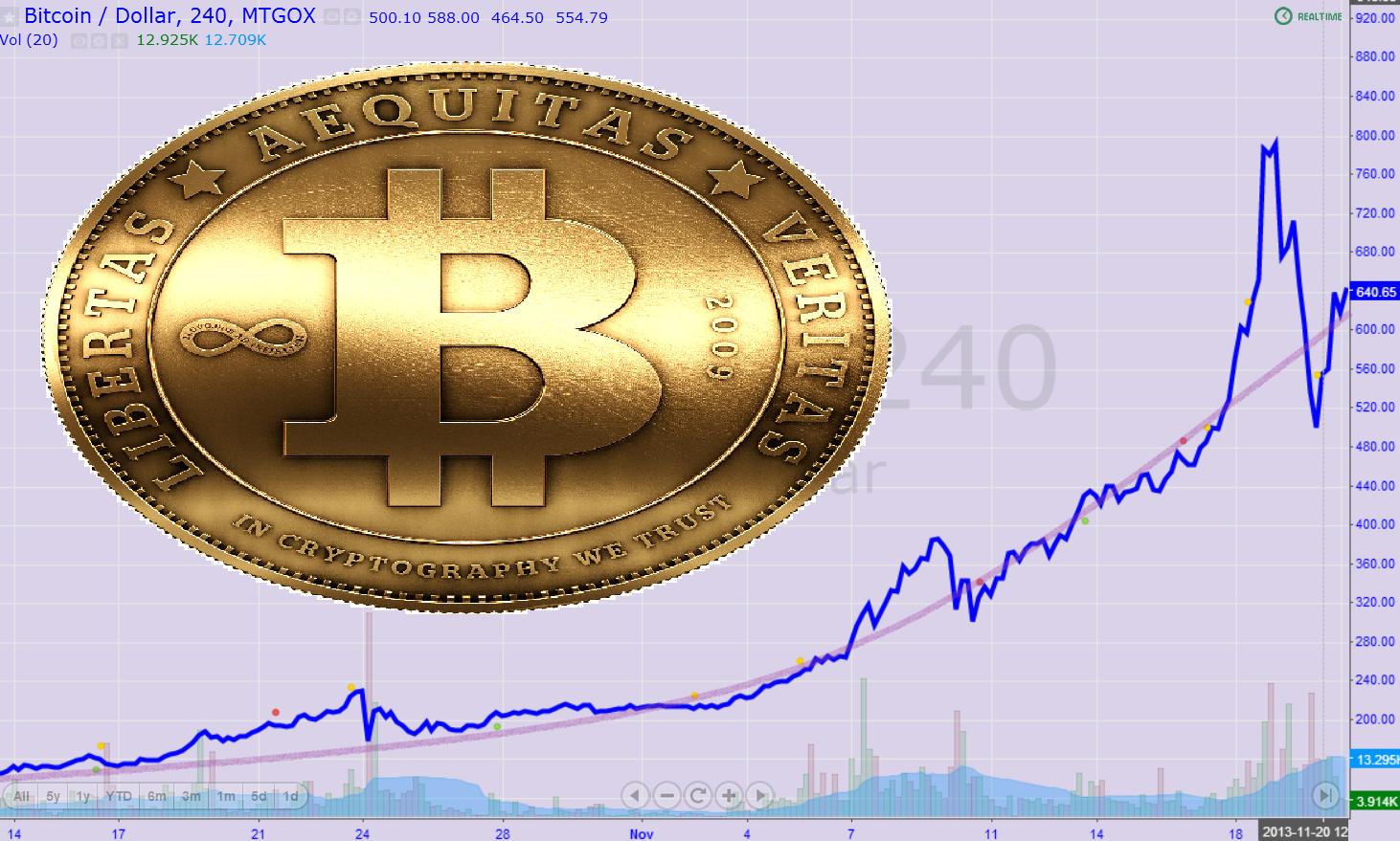 будет стоить в 2017 году биткоин сколько-4