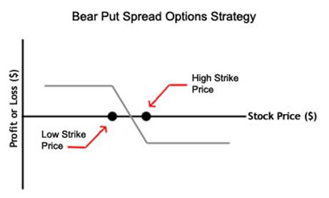 Опционы пут и колл, покупка и продажа, их графики безубыточная торговля на фондовой бирже
