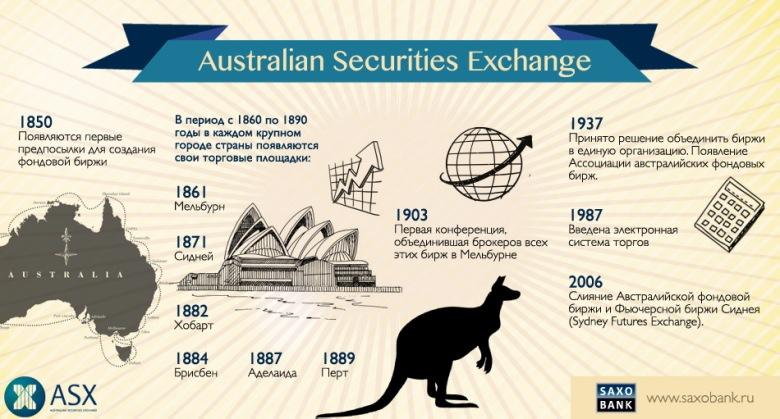 Финансовая система австралии belize forex company