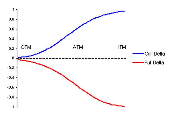 Дельта для опциона колл реферат опционы на кредитный спрэд