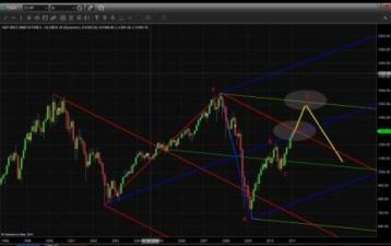 оптимизировать торговую систему