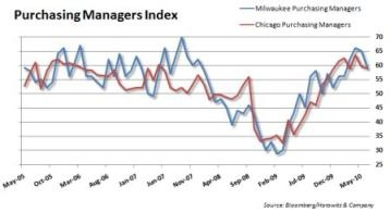 Purchasing Manager's Index
