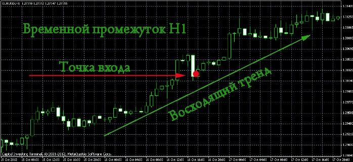10 правил трейдера форекс post html forexe.анализ валют на 07.02.2012