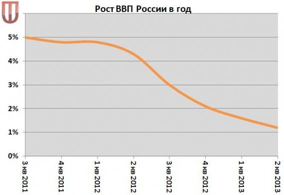 Кризис в россии 2012 trainee forex trader jobs london