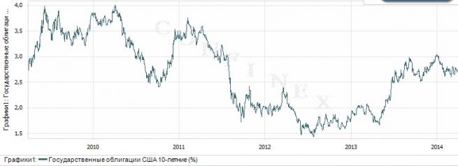 Что такое облигации