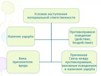 Договор о материальной ответственности аргументы и факты
