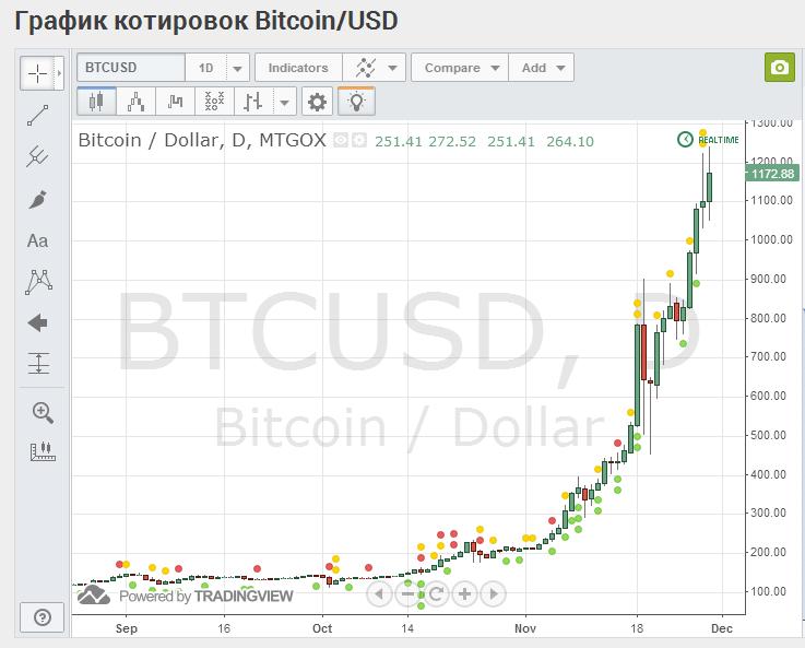 Котировка bitcoin приколы на forex